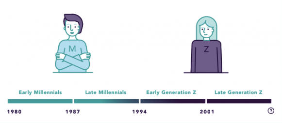 generation timeline infographic